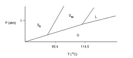 Phase changes practice test answer key phase diagram for sulfur not to scale sulfur can exist in two solid modifications rhombic and monoclinic denoted by sr and sm respectively ccuart Images