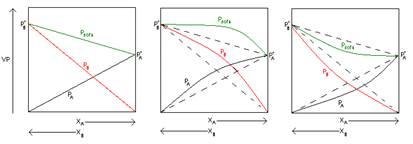 Solution Formation Worksheet
